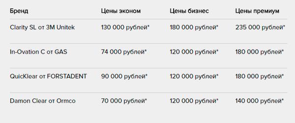 цены на брекеты из керамики